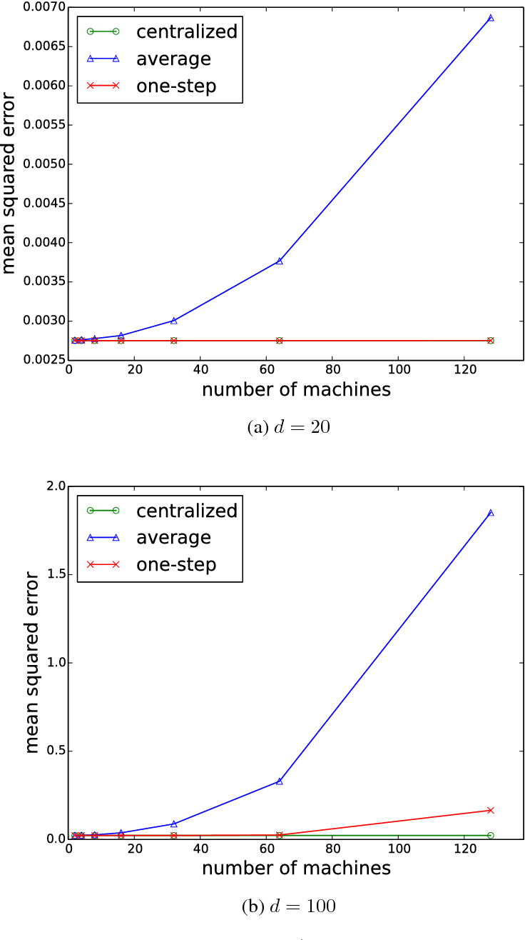 Figure 1 for A Distributed One-Step Estimator