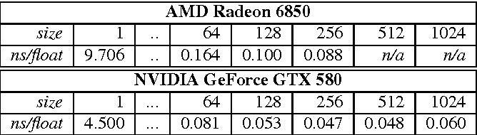 Table 3 from Embedding OpenCL in C++ for Expressive GPU