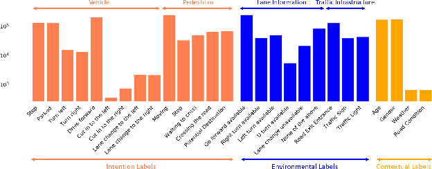 Figure 3 for LOKI: Long Term and Key Intentions for Trajectory Prediction
