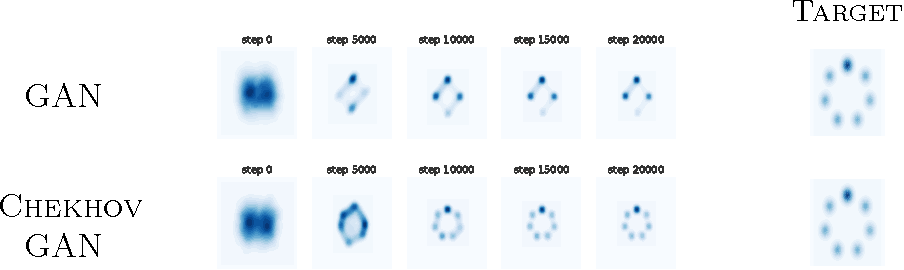 Figure 3 for An Online Learning Approach to Generative Adversarial Networks