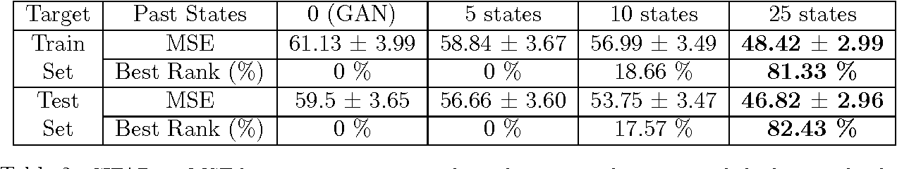 Figure 4 for An Online Learning Approach to Generative Adversarial Networks