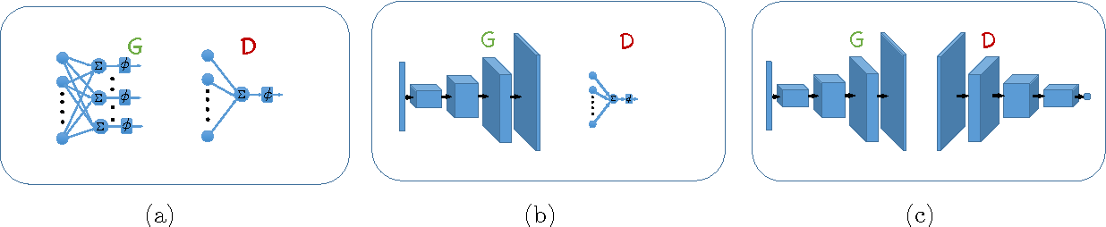 Figure 1 for An Online Learning Approach to Generative Adversarial Networks