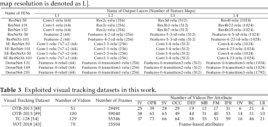Figure 4 for Effective Fusion of Deep Multitasking Representations for Robust Visual Tracking