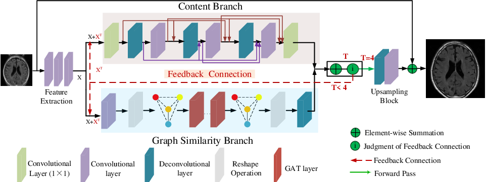 Figure 1 for Feedback Graph Attention Convolutional Network for Medical Image Enhancement