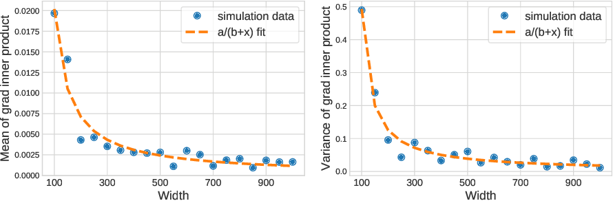 Figure 2 for The Impact of Neural Network Overparameterization on Gradient Confusion and Stochastic Gradient Descent