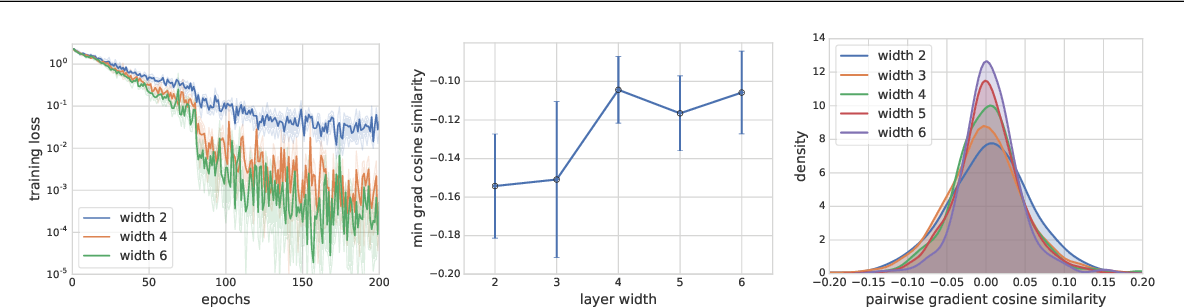 Figure 4 for The Impact of Neural Network Overparameterization on Gradient Confusion and Stochastic Gradient Descent
