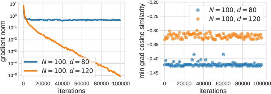 Figure 1 for The Impact of Neural Network Overparameterization on Gradient Confusion and Stochastic Gradient Descent