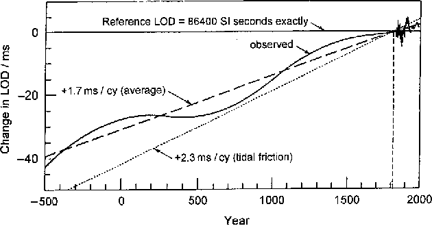 Figure 2. Change in the length of day with respect to a reference day of 86 400 s versus time (after Stephenson and Morrison [26]).