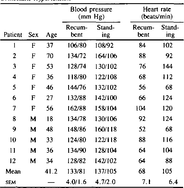 Blood Pressures and Heart Rales in Patients with Orthostatic Hypertension