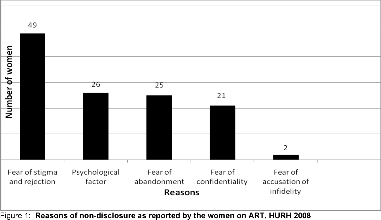 Figure 1 from HIV positive status disclosure to sexual