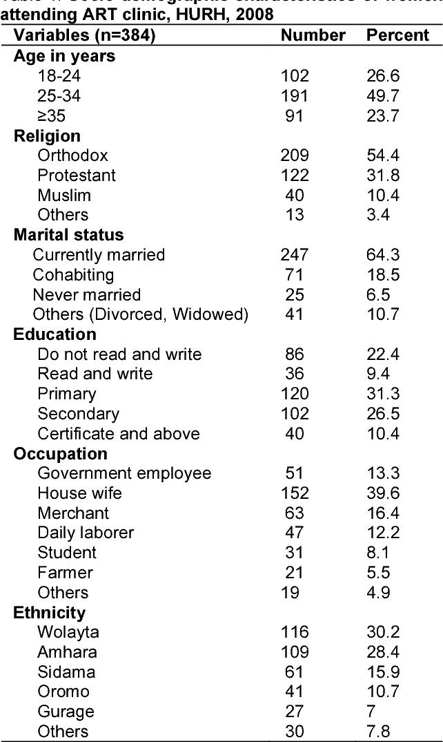 PDF] HIV positive status disclosure to sexual partner among women