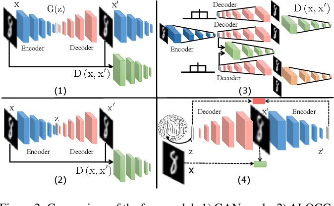 Figure 3 for Novelty Detection via Non-Adversarial Generative Network