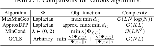 Figure 4 for A unified framework for manifold landmarking