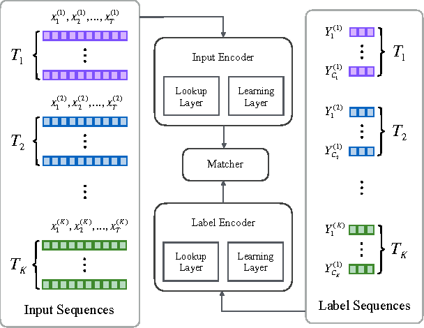 Figure 1 for Multi-Task Label Embedding for Text Classification