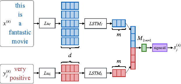 Figure 3 for Multi-Task Label Embedding for Text Classification
