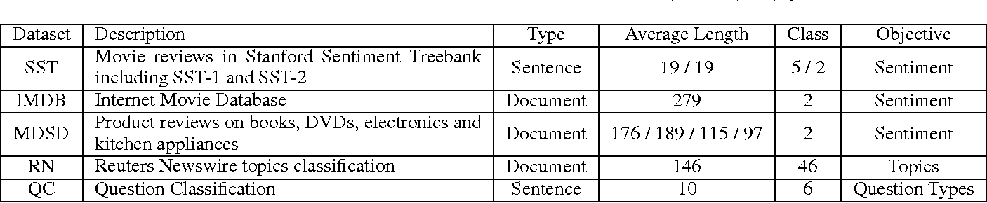 Figure 2 for Multi-Task Label Embedding for Text Classification