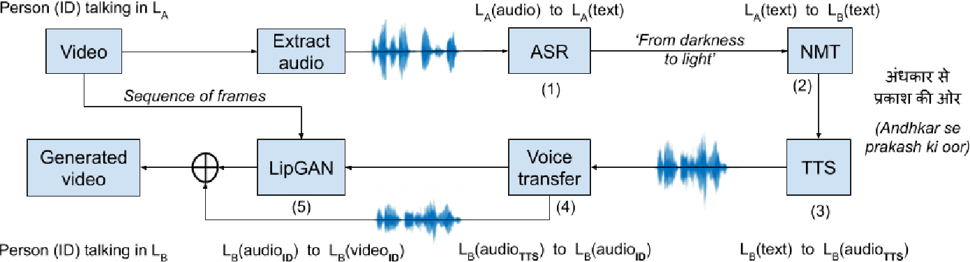 Figure 2 for Towards Automatic Face-to-Face Translation