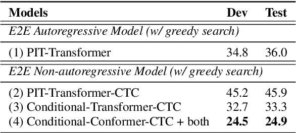 Figure 3 for Multi-Speaker ASR Combining Non-Autoregressive Conformer CTC and Conditional Speaker Chain