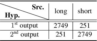 Figure 4 for Multi-Speaker ASR Combining Non-Autoregressive Conformer CTC and Conditional Speaker Chain