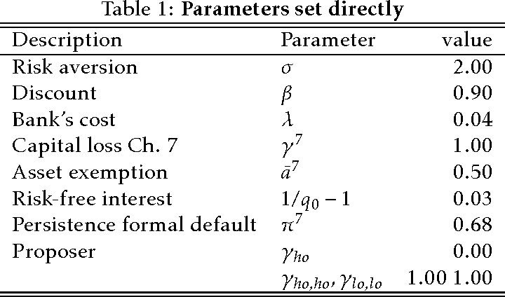 Table 1: Parameters set directly