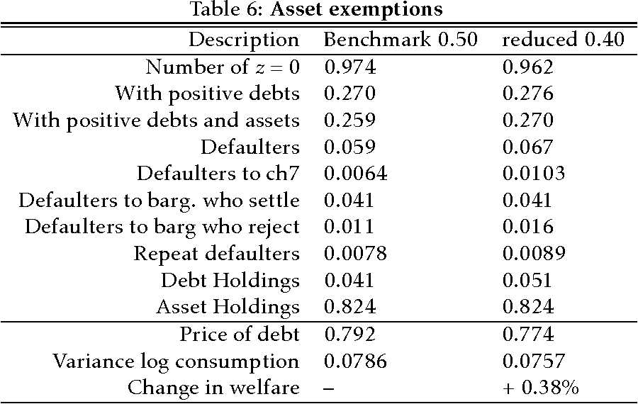 Table 6: Asset exemptions