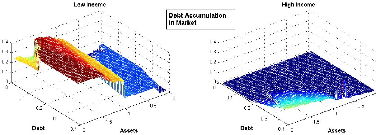 Figure 3: Decision rule for borrowing for non defaulters.