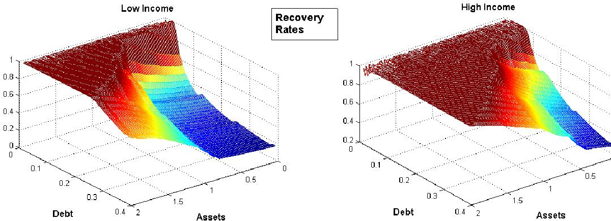 Figure 5: Recovery rates on settlement. Low/high income in left/right panel.
