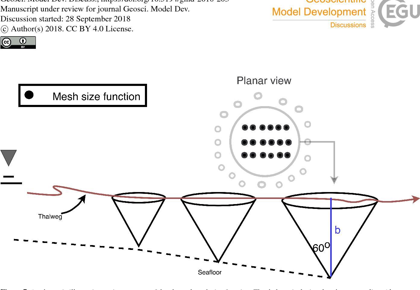 Figure 7 from OceanMesh2D 1 0: MATLAB-based software for two