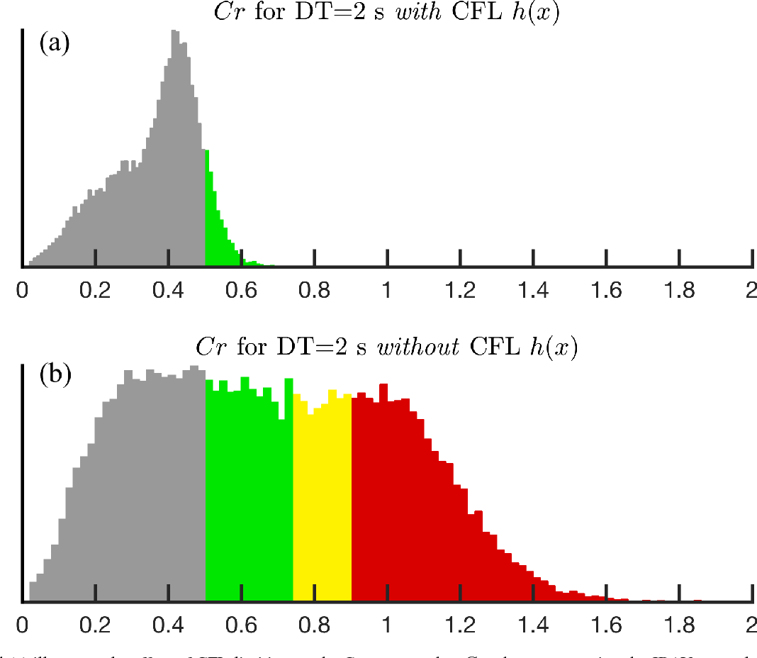 Figure 9 from OceanMesh2D 1 0: MATLAB-based software for two