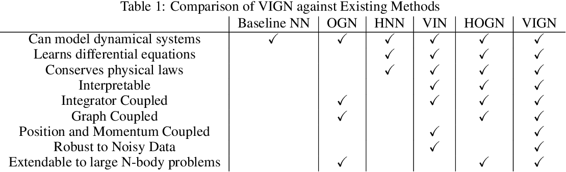 Figure 1 for VIGN: Variational Integrator Graph Networks