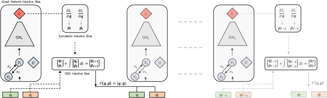 Figure 2 for VIGN: Variational Integrator Graph Networks