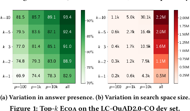 Figure 2 for Efficient Contextualization using Top-k Operators for Question Answering over Knowledge Graphs