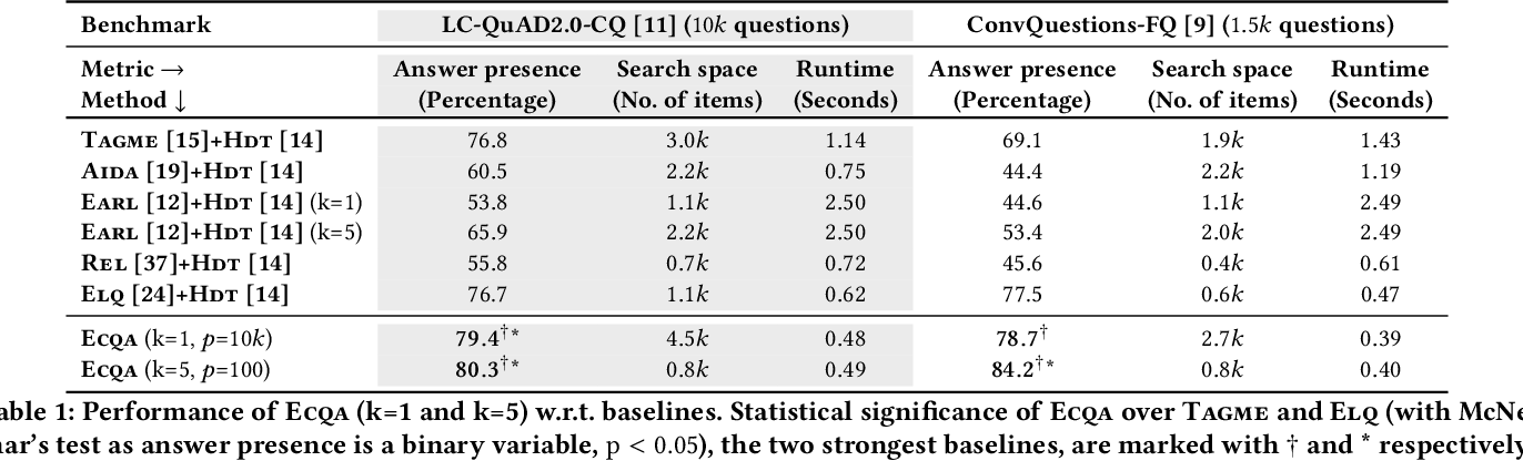 Figure 1 for Efficient Contextualization using Top-k Operators for Question Answering over Knowledge Graphs