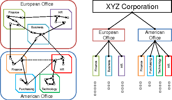 Figure 1 for Infinite Hierarchical MMSB Model for Nested Communities/Groups in Social Networks