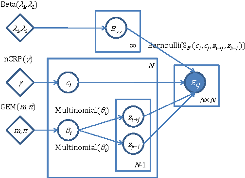 Figure 2 for Infinite Hierarchical MMSB Model for Nested Communities/Groups in Social Networks