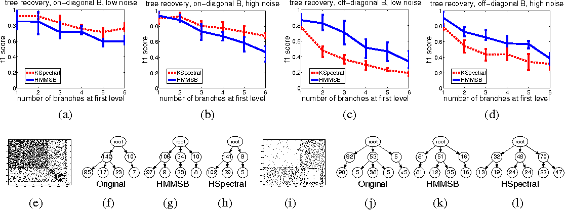 Figure 3 for Infinite Hierarchical MMSB Model for Nested Communities/Groups in Social Networks