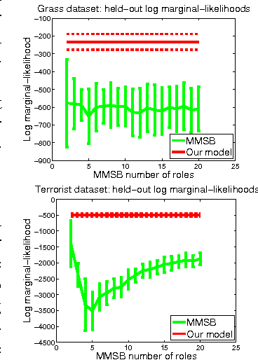 Figure 4 for Infinite Hierarchical MMSB Model for Nested Communities/Groups in Social Networks