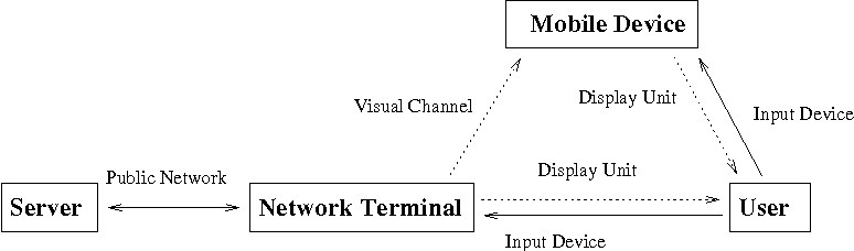 Figure 3 for Securing Interactive Sessions Using Mobile Device through Visual Channel and Visual Inspection