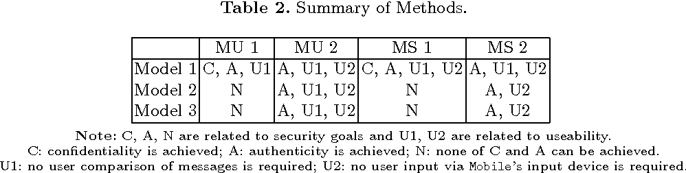 Figure 4 for Securing Interactive Sessions Using Mobile Device through Visual Channel and Visual Inspection