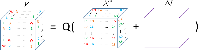 Figure 1 for Tensor Recovery from Noisy and Multi-Level Quantized Measurements