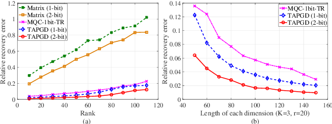 Figure 2 for Tensor Recovery from Noisy and Multi-Level Quantized Measurements