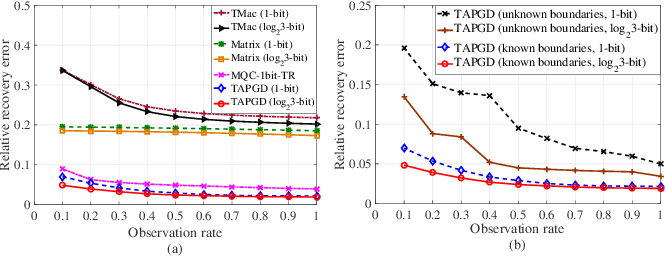 Figure 4 for Tensor Recovery from Noisy and Multi-Level Quantized Measurements