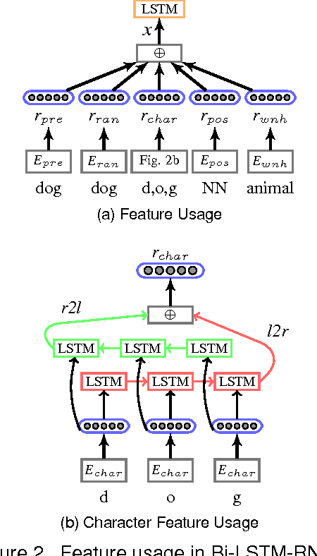 Figure 3 for A Bi-LSTM-RNN Model for Relation Classification Using Low-Cost Sequence Features