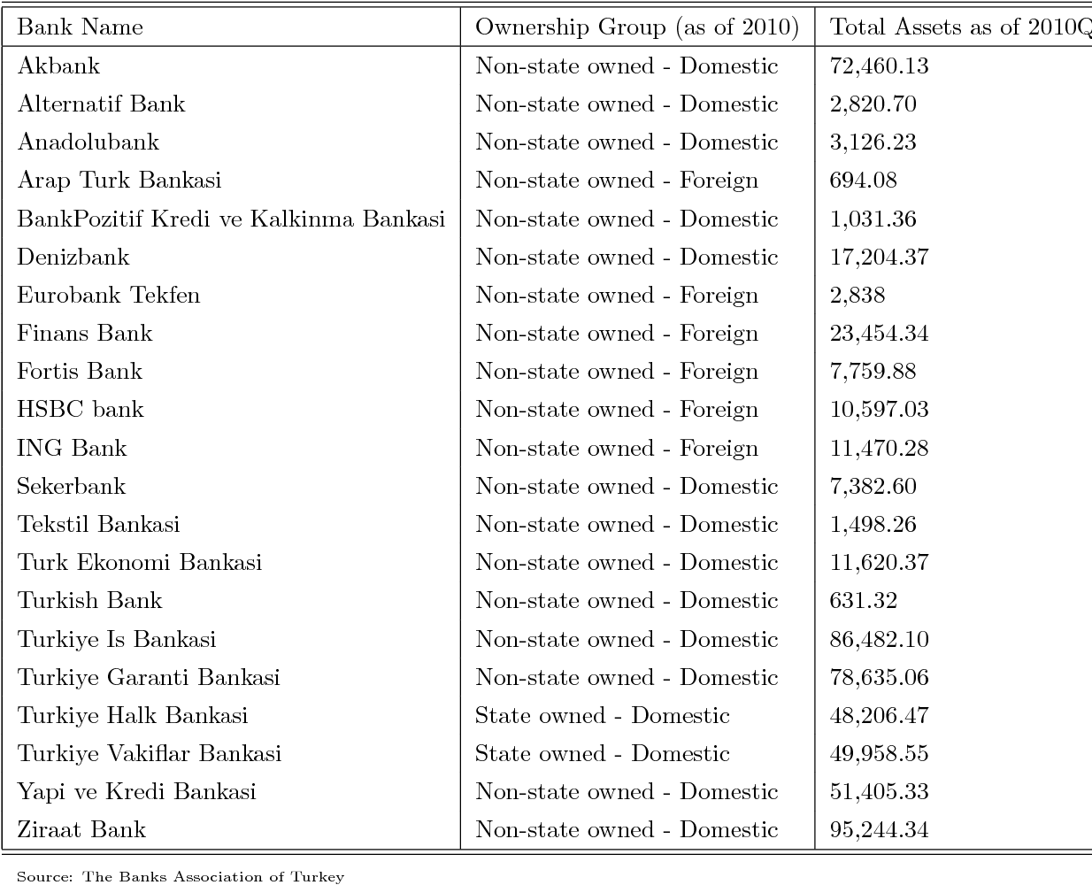 PDF] Dynamics of Foreign Currency Lending in Turkey - Semantic Scholar
