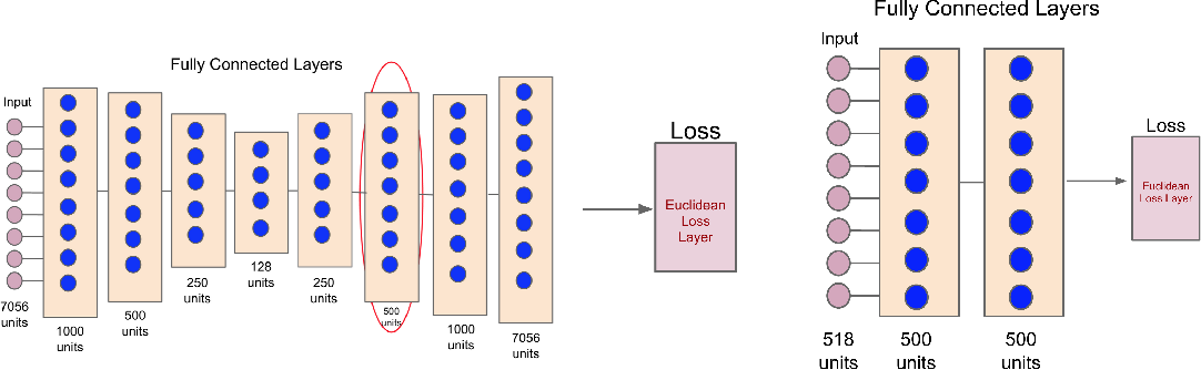 Figure 1 for Incentivizing Exploration In Reinforcement Learning With Deep Predictive Models