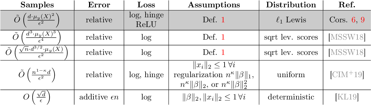 Figure 1 for Coresets for Classification -- Simplified and Strengthened