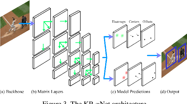 Figure 3 for Matrix Nets: A New Deep Architecture for Object Detection