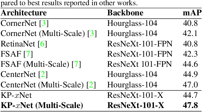 Figure 1 for Matrix Nets: A New Deep Architecture for Object Detection