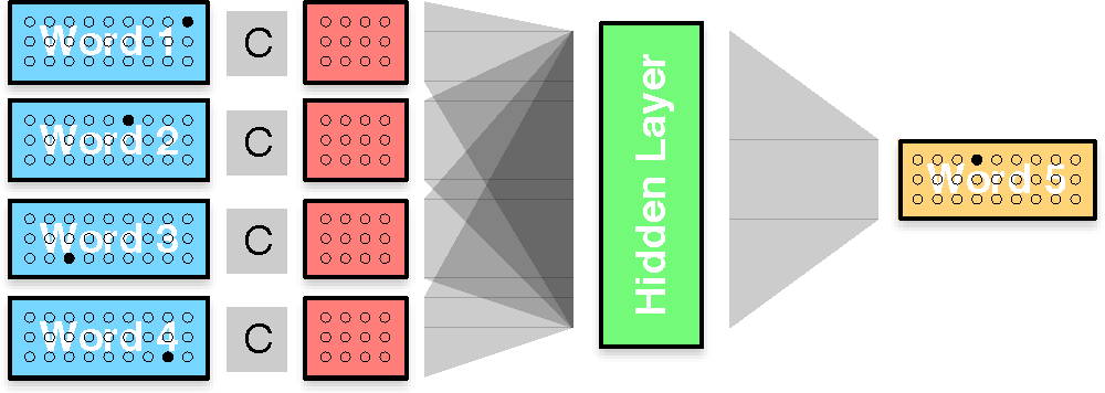 Figure 4 for Neural Machine Translation