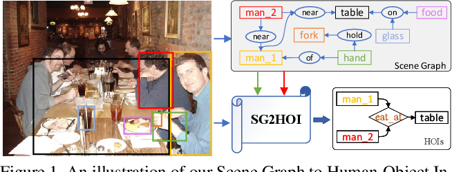 Figure 1 for Exploiting Scene Graphs for Human-Object Interaction Detection